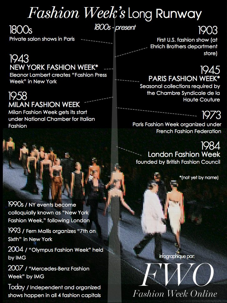 history-of-fashion-week-infographic